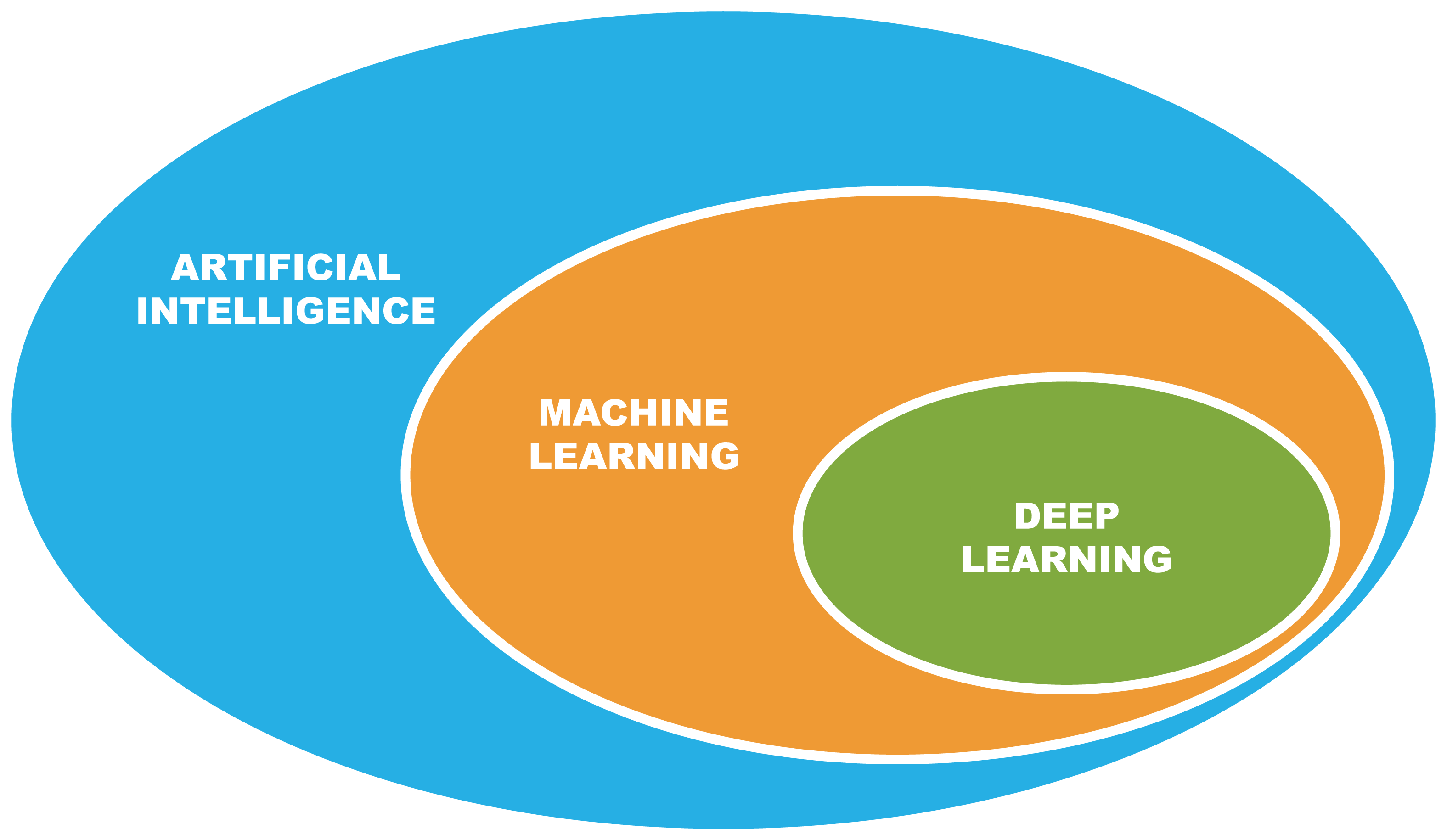 Deep Learning is a subset of Machine Learning, which is a branch of Artificial Intelligence